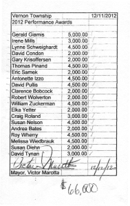 A document obtained by The Advertiser News North shows that $66,000 in performance award bonuses were paid to 20 township employees on Dec. 11, 2012. - See more at: http://advertisernewsnorth.com/article/20130626/NEWS01/130629942/Marotta-gives-$66000-in-bonuses#sthash.gwCLq6Hw.dpuf